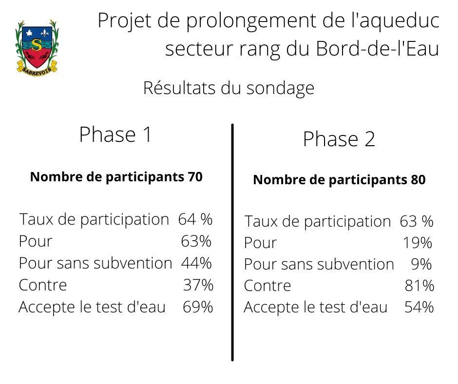 Sondage prolongement aqueduc  secteur rang du Bord-de-l'Eau